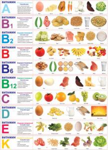 Таблица содержания витаминов в продуктах повседневного рациона