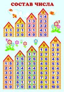 плакат домики с составом числа 10