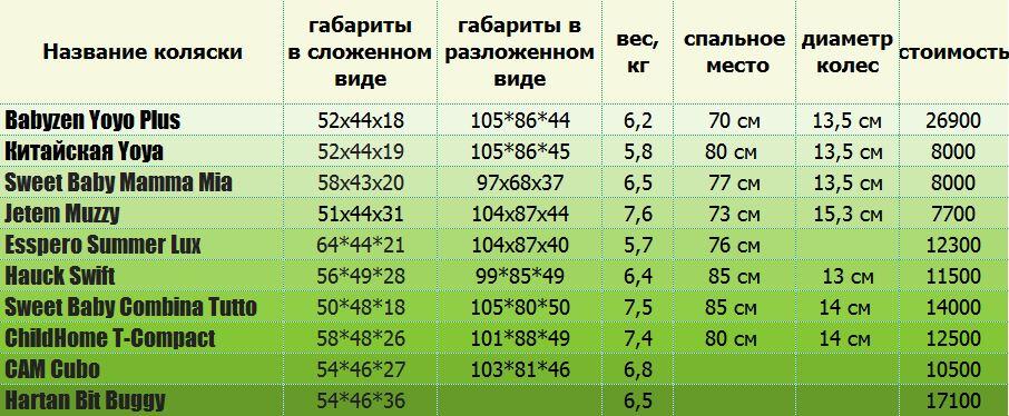 таблица сравнения колясок аналогов yoyo